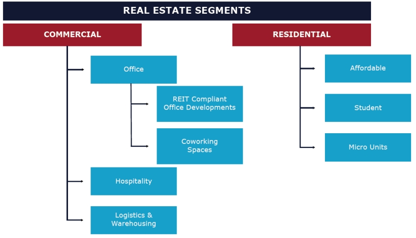 Opportunities in Real Estate 2018